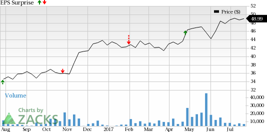 Cit Group Inc (Del) Price And Eps Surprise - Cit Group, Transparent background PNG HD thumbnail