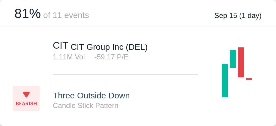$Cit Is In Three Outside Down Winning 81.82% In The Past. Scan.alpaca.ai/card/5210423. Hdpng.com Bearish - Cit Group, Transparent background PNG HD thumbnail