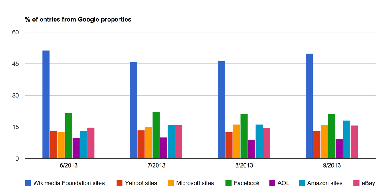 File:comscore Top Sites   Entries From Google Properties.png - Comscore, Transparent background PNG HD thumbnail