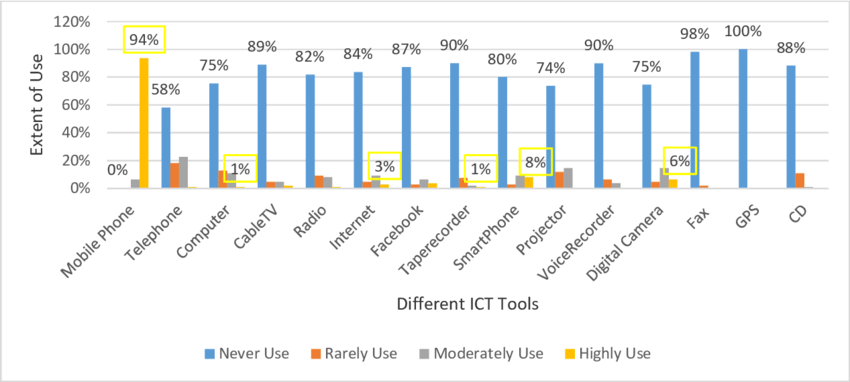 Fig. 2. Extent Of Use Of Different Ict Tools For Official Purpose By The - Ict Tools, Transparent background PNG HD thumbnail