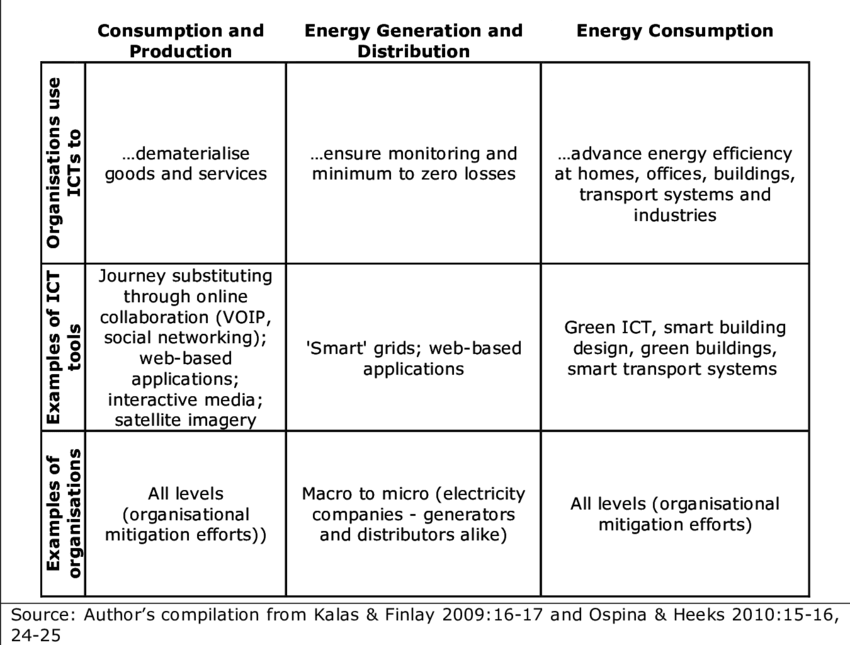 Figure 4: Organisations For Climate Change Mitigation: Activities And Ict Tools - Ict Tools, Transparent background PNG HD thumbnail