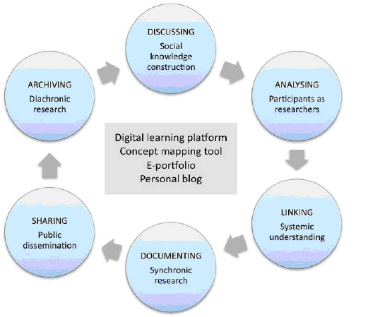 Figure 5: A Multi Purpose Learning Environment Mediated Through Ict Tools - Ict Tools, Transparent background PNG HD thumbnail