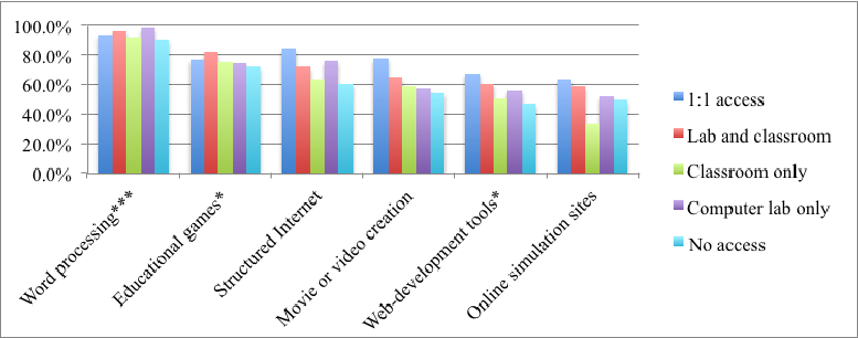 Figure 5: Percentage Of Teachers Who Use Ict Tools And Software, By Student Ict - Ict Tools, Transparent background PNG HD thumbnail