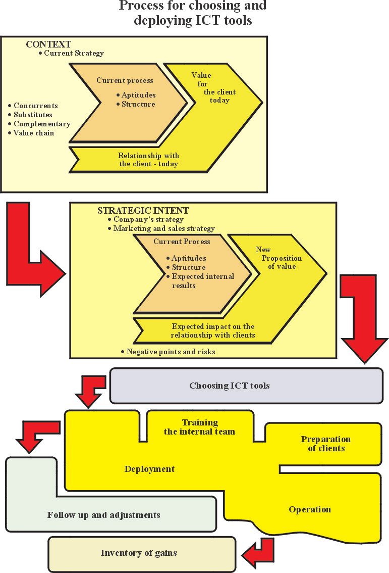 Figure 6. Proposal For A Process Of Chose And Deployment Of Ict Tools. - Ict Tools, Transparent background PNG HD thumbnail