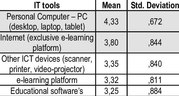 Table 4 The Main Ict Tools Used In Education - Ict Tools, Transparent background PNG HD thumbnail