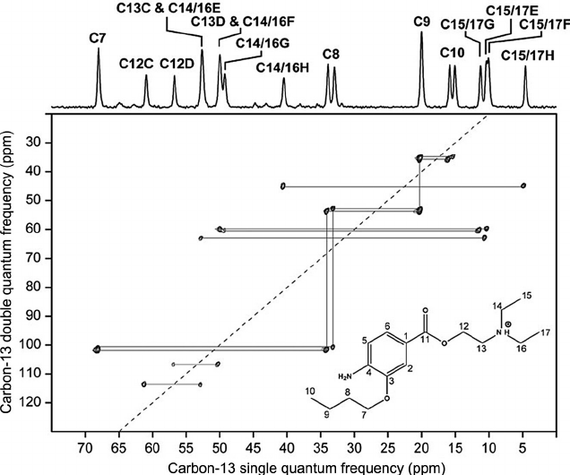 Figure 1.15 13 C U2013 13 C 2D Inadequate Nmr Correlation Spectrum Of Oxybuprocaine - Inadequate, Transparent background PNG HD thumbnail