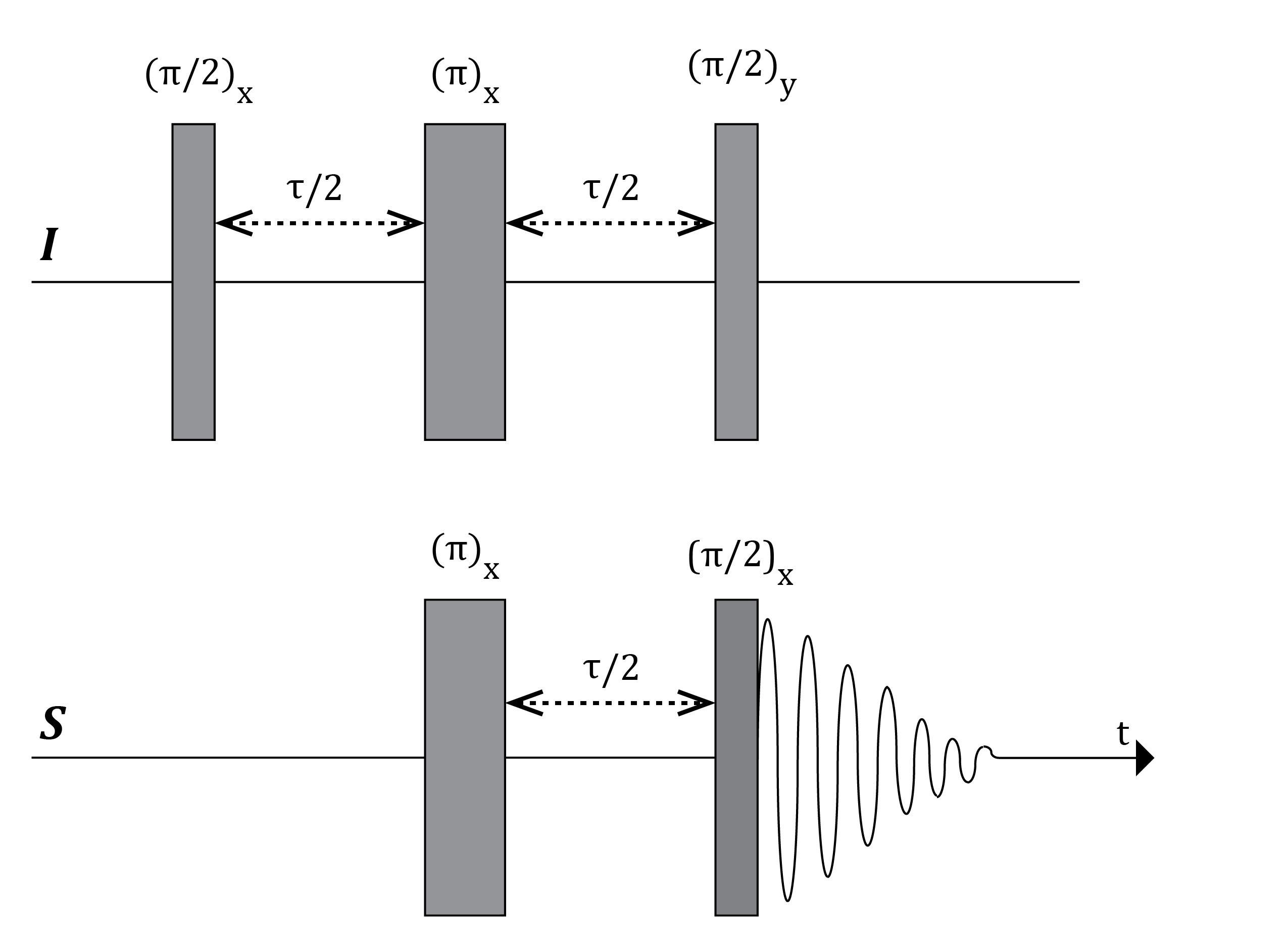 File:inept Pulse Sequence.png - Inept, Transparent background PNG HD thumbnail
