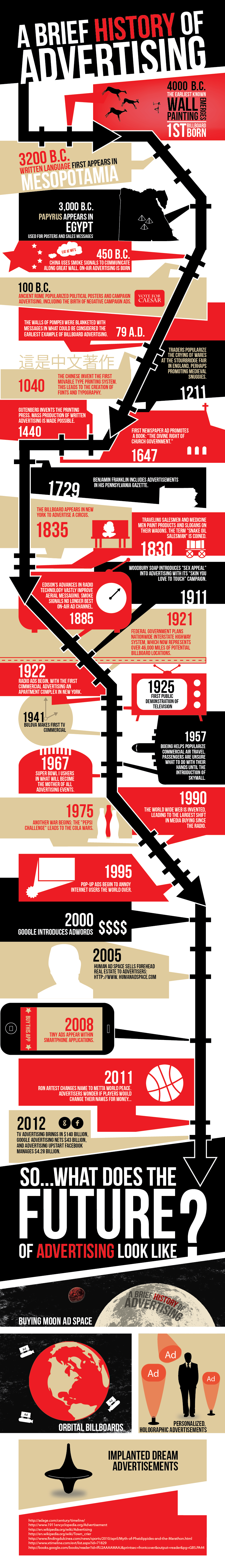 Infographic: A Brief History Of Advertising - Advertising, Transparent background PNG HD thumbnail