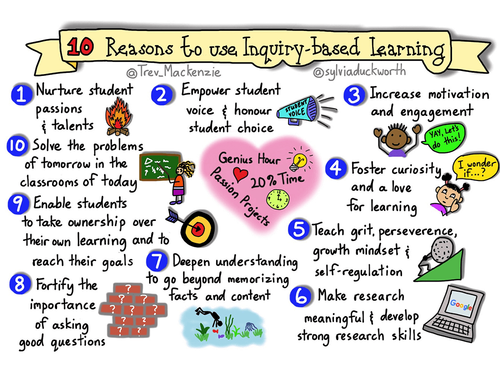 10 Benefits Of Inquiry Based Learning - Inquiry Based Learning, Transparent background PNG HD thumbnail