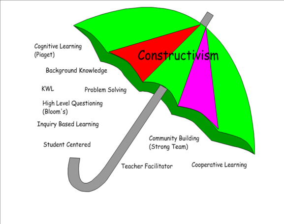 Constructivismumbrella_1.png - Inquiry Based Learning, Transparent background PNG HD thumbnail