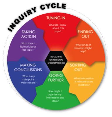 Inquiry Circle - Inquiry Based Learning, Transparent background PNG HD thumbnail