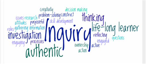 Wordle - Inquiry Based Learning, Transparent background PNG HD thumbnail