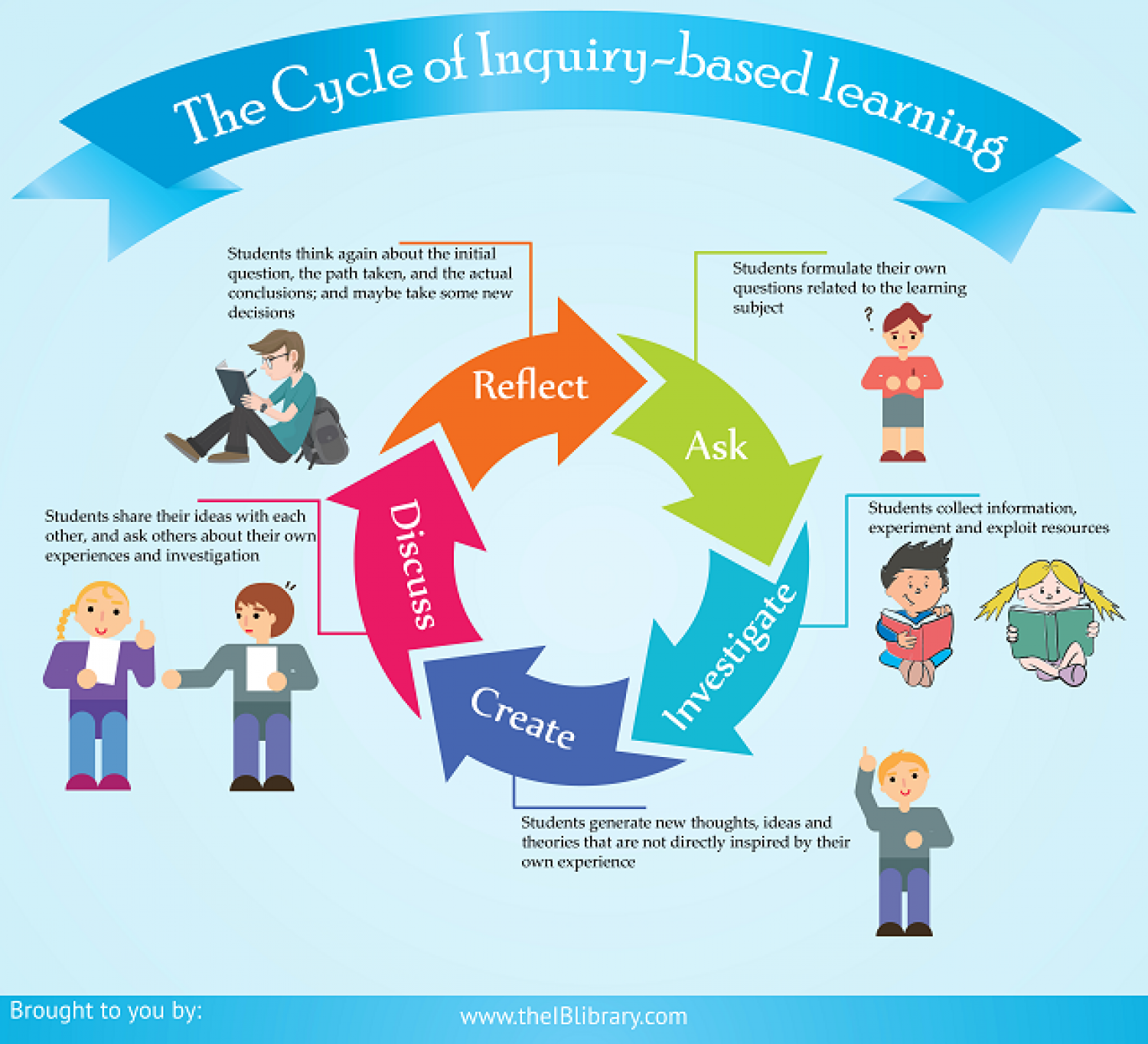 5 Phases Of Inquiry Based Learning Cycle Infographic - Inquiry Learning, Transparent background PNG HD thumbnail