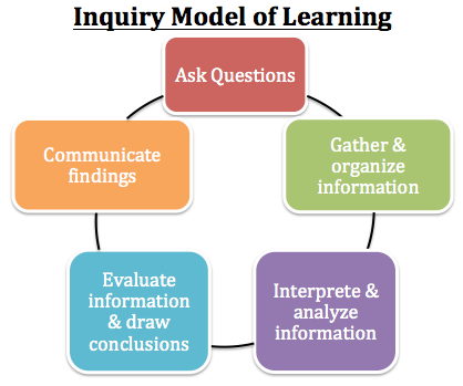 Applying The Use Of A Concept Map Can Help Bring Clarity To Your Ideas And Build Connections To Complex Concepts. Your Students Can Also Use Concept Maps To Hdpng.com  - Inquiry Learning, Transparent background PNG HD thumbnail