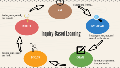 Based Learning 9: Ibl   Inquiry Based Learning | John Dsouza | Pulse | Linkedin - Inquiry Learning, Transparent background PNG HD thumbnail
