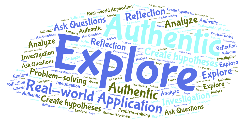 For The Beginning Of This Post, I Created A Visual To Show My Definition Of Inquiry Learning. The Adjectives Each Word Included Is What I Think Of When Hdpng.com  - Inquiry Learning, Transparent background PNG HD thumbnail