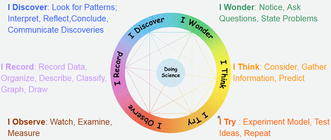 U201Ci Wonderu201D Circle Sets A Good Example Of How The Inquiry Based Learning Can Be Applied To The Classroom Teaching And Learning. - Inquiry Learning, Transparent background PNG HD thumbnail