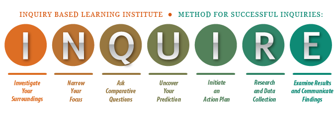 Inquiry Based Learning - Inquiry Learning, Transparent background PNG HD thumbnail