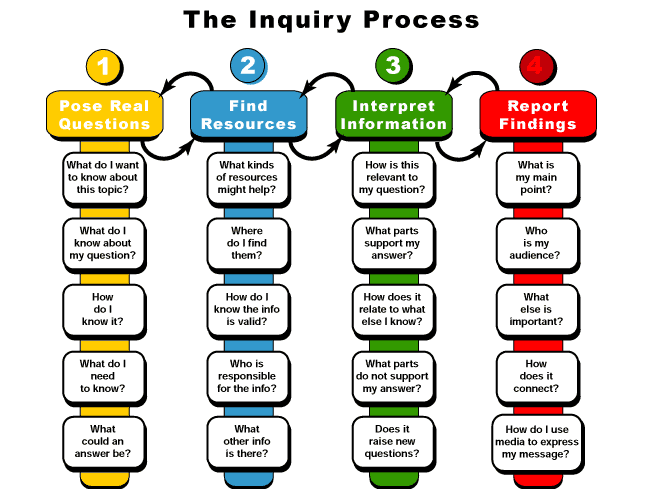 Inquiry_Based_Learning.png - Inquiry Learning, Transparent background PNG HD thumbnail