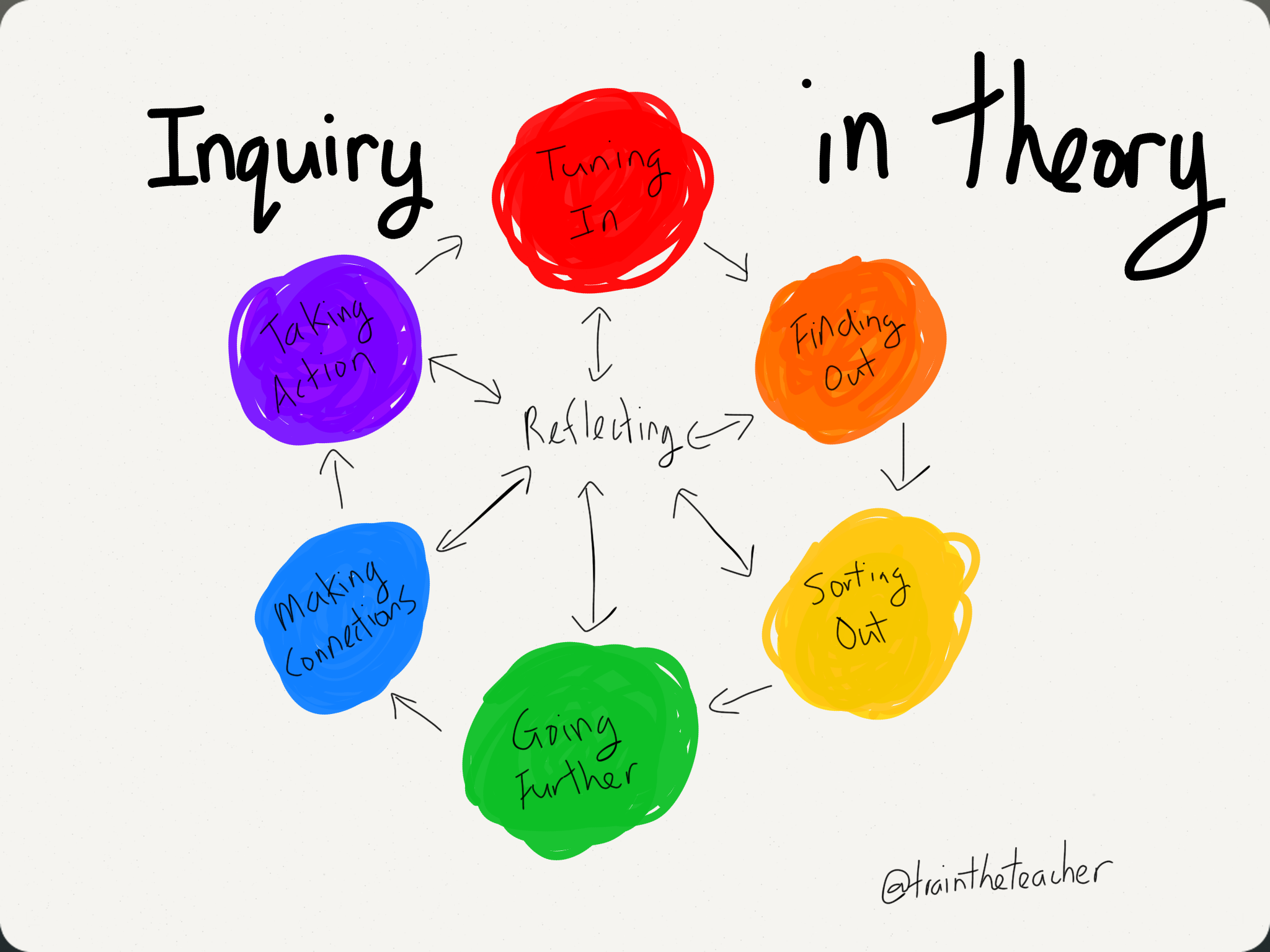 Inquiry In Theory - Inquiry Learning, Transparent background PNG HD thumbnail