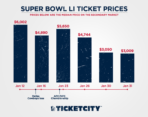 Super Bowl 2017 Ticket Prices Dropping Affordable.png - Super Bowl Li, Transparent background PNG HD thumbnail