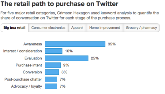 Twitter Retail Path - Advertising, Transparent background PNG HD thumbnail