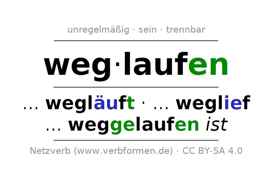 Konjugation Des Deutschen Verbs Weglaufen - Weglaufen, Transparent background PNG HD thumbnail