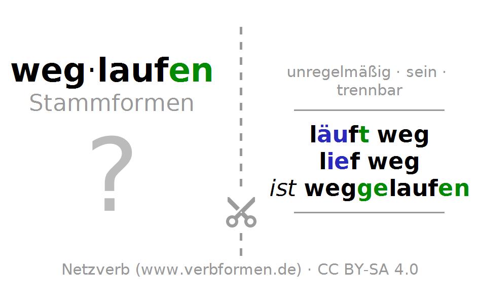 Lernkarten Für Die Konjugation Des Verbs Weglaufen - Weglaufen, Transparent background PNG HD thumbnail