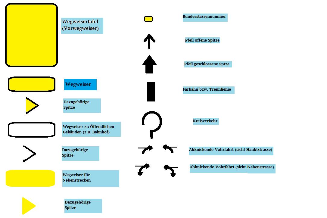 Beispielentwurf_Wegweiser.png - Wegweiser Leer, Transparent background PNG HD thumbnail